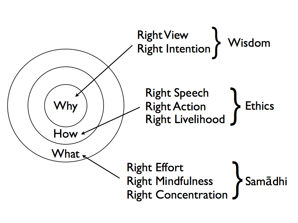"""Learning from Buddhism """"Four Noble Truth"""" & """"Eight-Fold Path"""" The ..."""