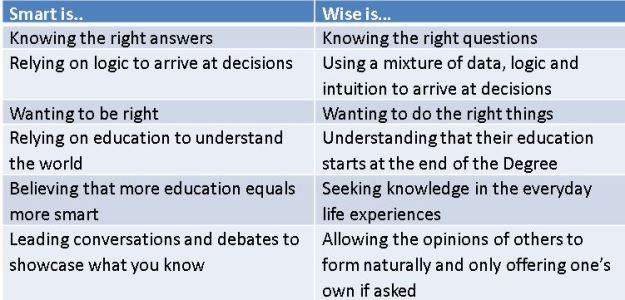difference-between-smart-and-wise