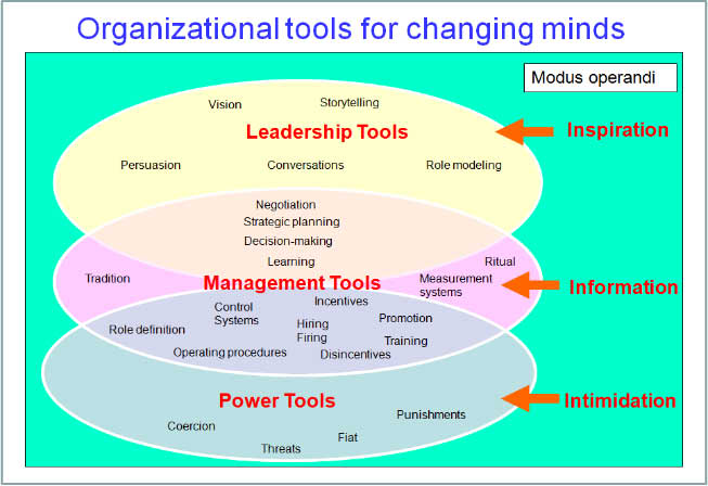 tools-for-changing-minds